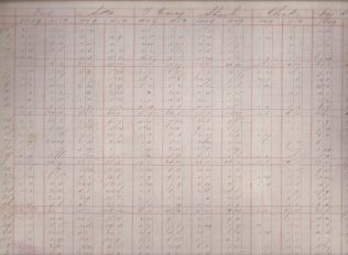 A Bainbridge's ledger from 1849, used to record weekly takings by department