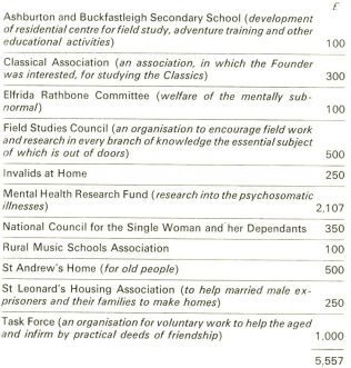 A list of the donations made by the John Lewis Foundation in the 1969/1970